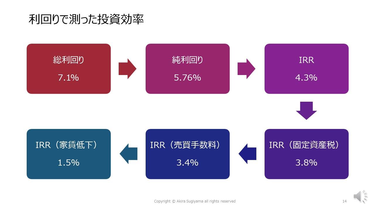 ファイナンシャルプランナーが考えるワンルームマンション投資【2】