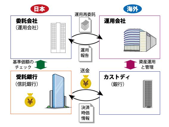 日本 カストディ 銀行